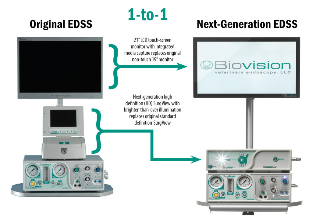 Components in Upgrade to Next-Generation EDSS