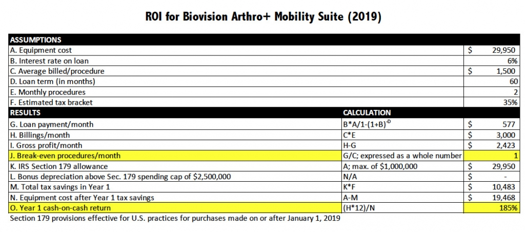 Biovision Arthro Plus Mobility Return on Investment Calculation 2019
