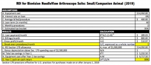 Biovision Needleview Arthroscope Suite Small Companion Animal Return on Investment Calculation 2019